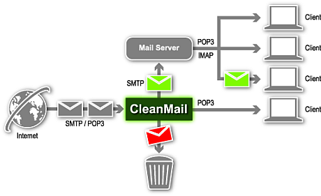 SMTP Mail Path with CleanMail Server
